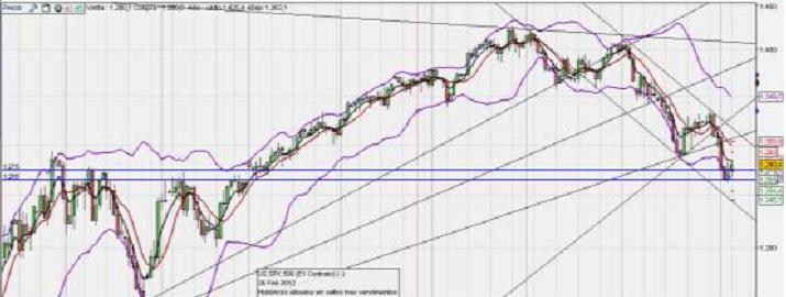 Ejemplo de Diario de Trading (sesión 04 de junio de 2012)