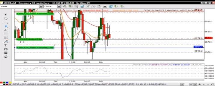 Day Trading: Vídeo Operativa DAX 60min 08/10/2013