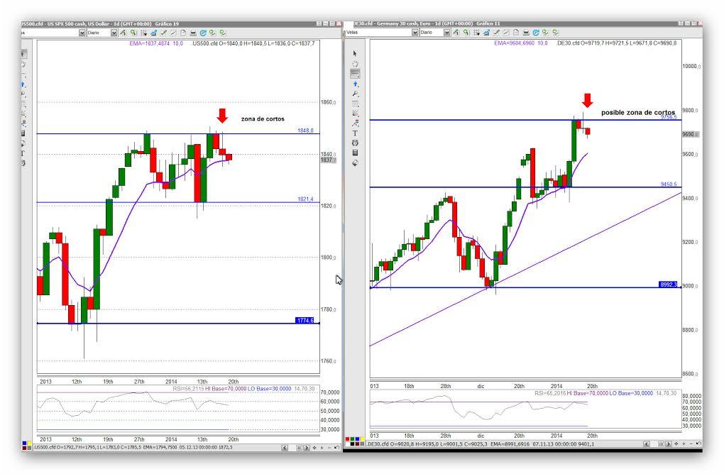 Un poco de variedad en los principales índices bursátiles, DAX y S&P500