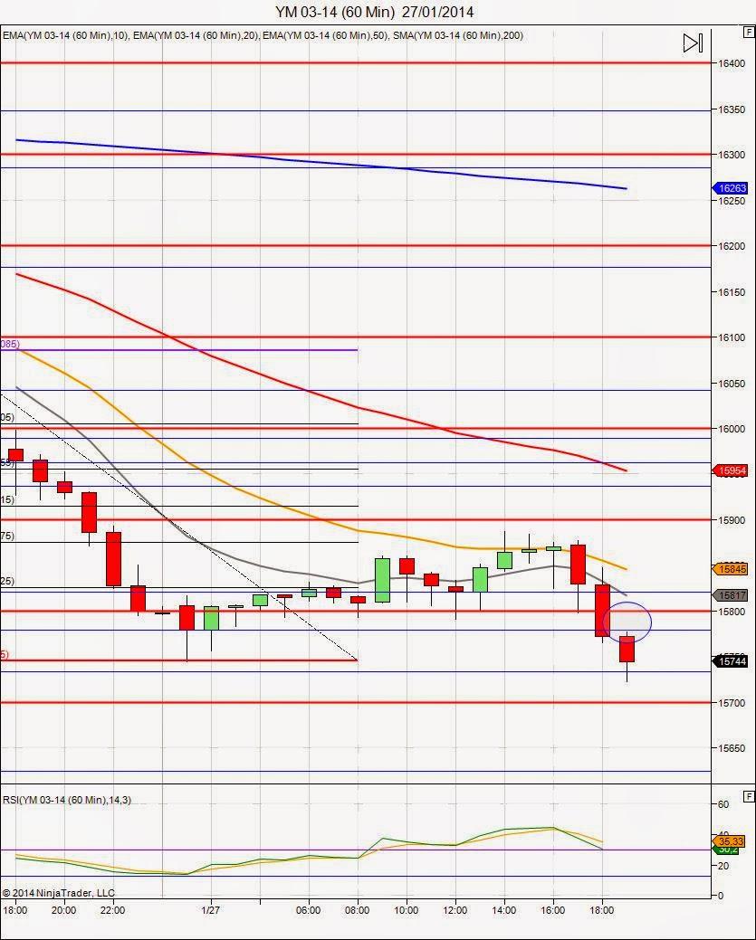 Mi camino diario de trading: Días 3 (23/01/14) y 4 (27/01/14)