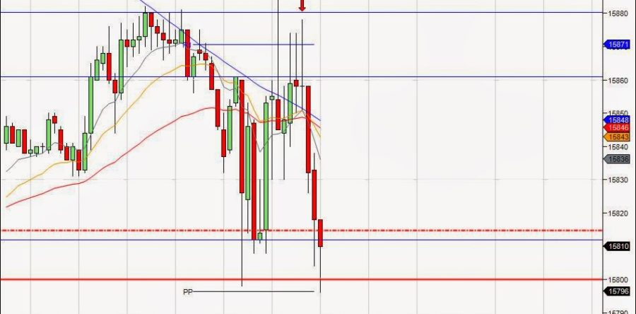Mi camino diario en el trading: Día 5 (28/01/2014)