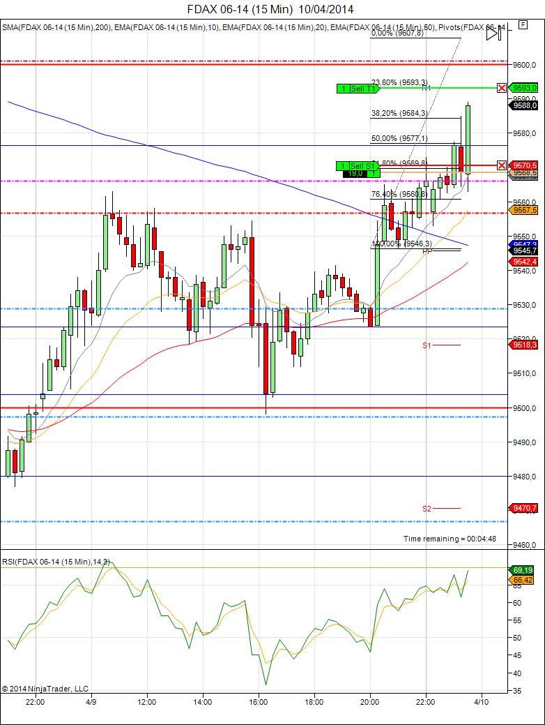 Mi camino diario en el trading: Día 57 (10/04/2014)