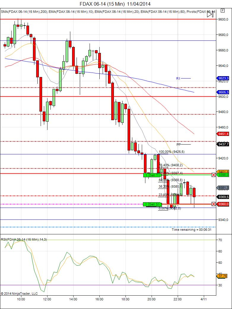 Diario de trading de Sergi: Resumen Semana 15 (2014) – FDAX, Dow Jones