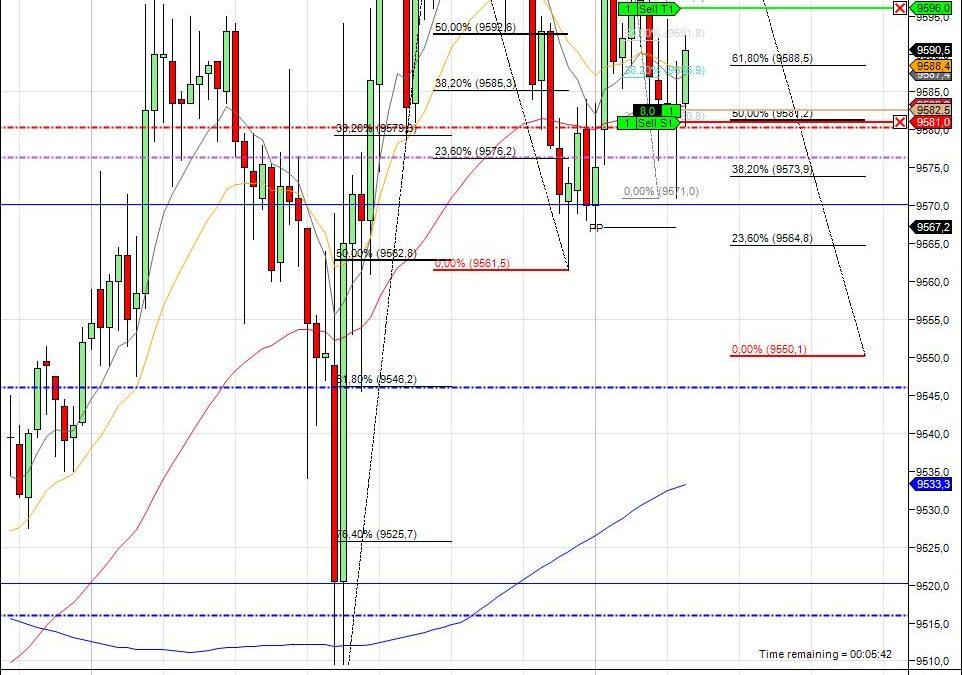 Mi camino diario en el trading: Día 74 (09/05/2014) – Dow Jones & DAX