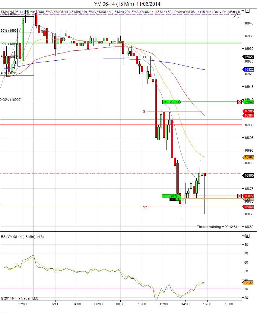 Mi camino diario en el trading: Día 93 (11/06/2014) – Día de pérdidas