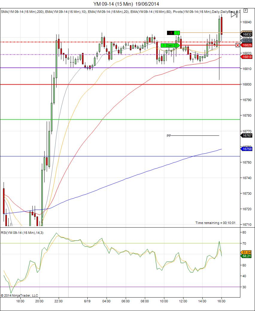 Mi camino diario en el trading: Día 99 (19/06/2014)