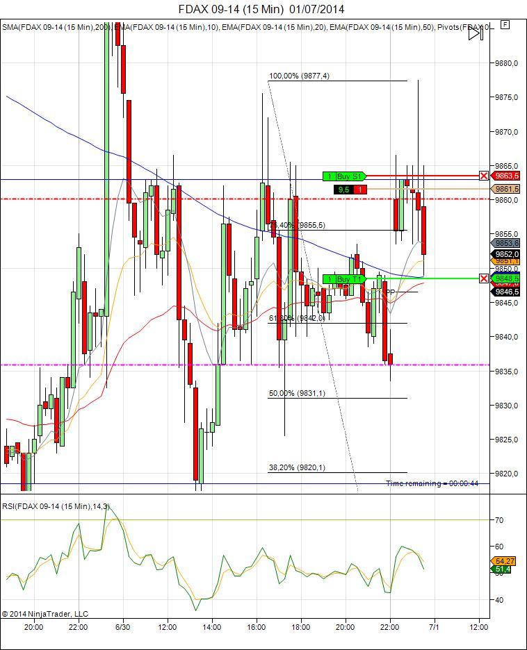 Mi camino diario en el trading: día 106 (01/07/2014)