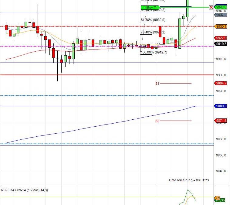 Mi camino diario en el trading: día 108 (03/07/2014)