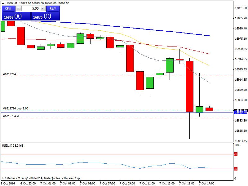 Mi camino diario en el trading: día 156 (07/10/2014) – Día complicado para perder lo ganado