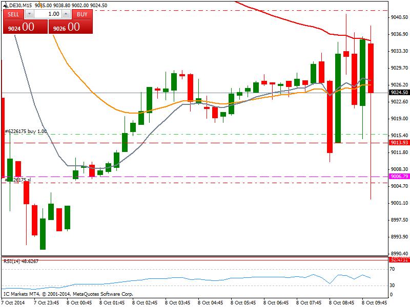 Mi camino diario en el trading: día 157 (08/10/2014) – ¿Mínimos en Europa?