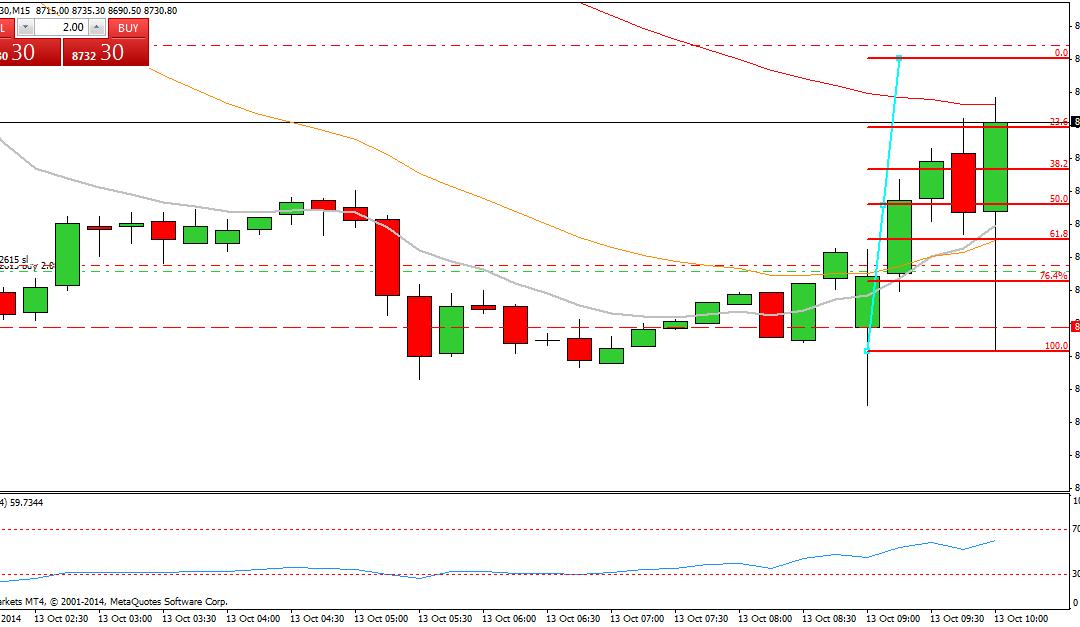 Mi camino diario en el trading: día 159 (13/10/2014) – Casi nos cubrimos de gloria