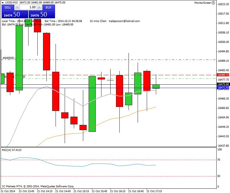 Mi camino diario en el trading: día 163 (21/10/2014) – Mal día de #trading