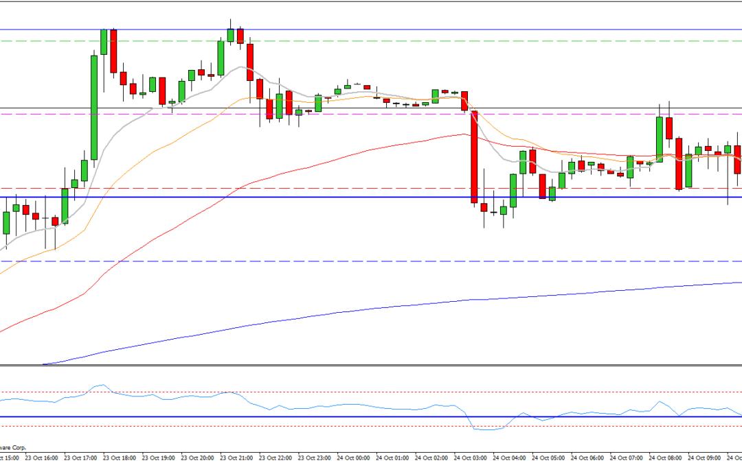 Mi camino diario en el trading: día 166 (24/10/2014) – Mañana lateral