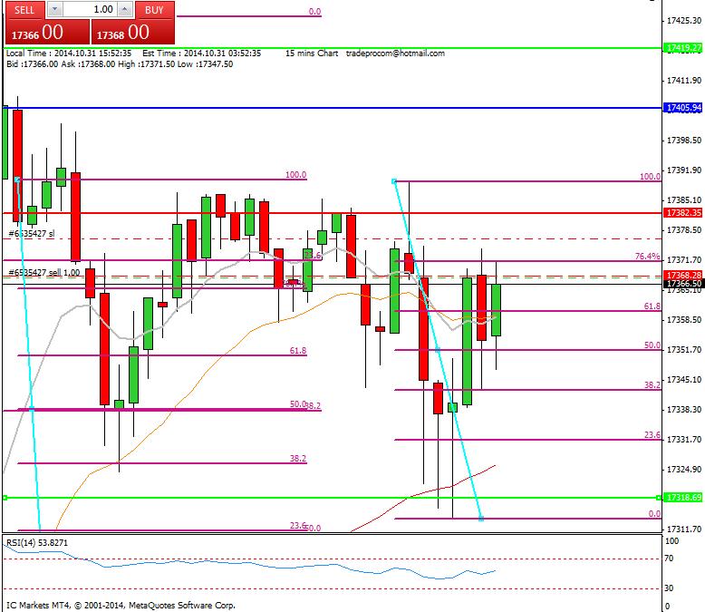 Mi camino diario en el trading: día 171 (31/10/2014) – Menudo GAP