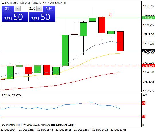 Mi camino diario en el trading: día 203 (22/12/2014) – #Trading antes de las vacaciones