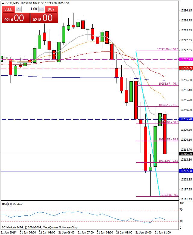 Mi camino diario en el trading: día 215 (21/01/2015) – A la espera del #BCE, los rumores sacan a relucir la volatilidad extrema