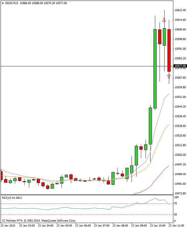 Mi camino diario en el trading: día 217 (23/01/2015) – Movimiento en los #mercados después del discurso del #BCE