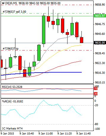 Mi camino diario en el trading: día 207 (09/01/2015) – Acabando la semana de #trading