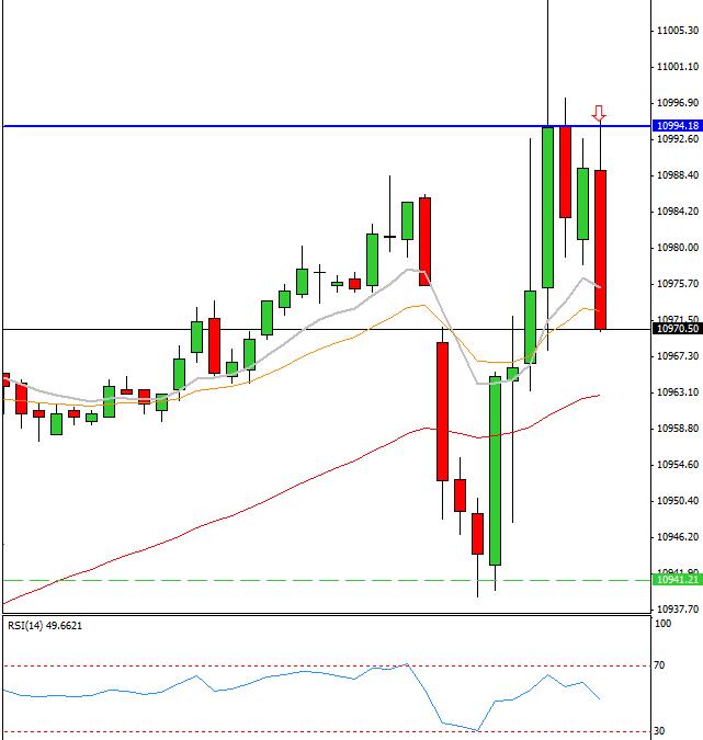 Mi camino diario en el trading: día 230 (13/02/2015) – Sin puntos en #DOW