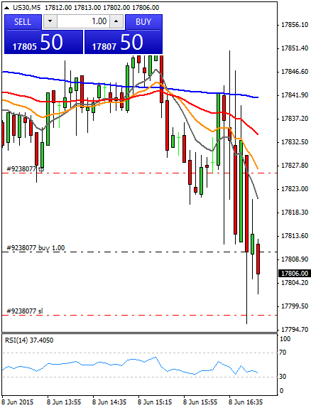 Mi camino diario en el trading: día 289 (08/06/2015) – Rascando puntos con un único #trade
