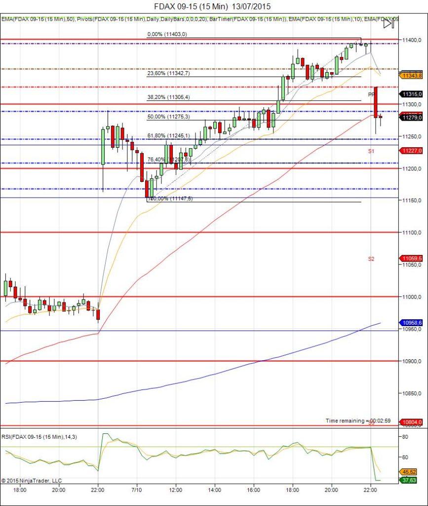 Diario de trading de Sergi, Día 304 sesión DAX