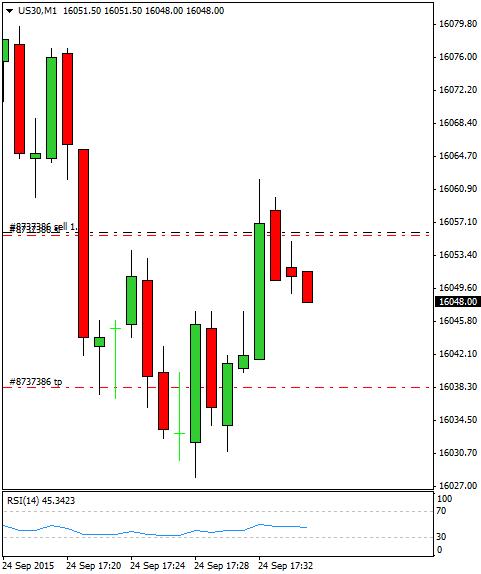 Mi camino diario en el trading: día 347 (24/09/2015) – Rascamos algo en nuestro #trading, insistimos: Paciencia