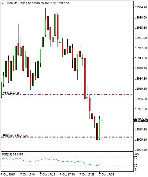 ino diario en el trading: día 354 (7/10/2015) – Cuando el precio no llega al punto de entrada, por poco