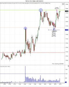 Diario de trading de Sergi, Día 367 operación intradía 1 no tomada