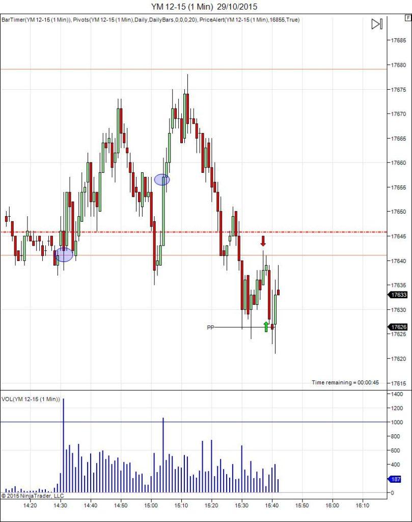 Diario de trading de Sergi, Día 368 operación intradía 1 no tomada