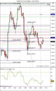 Diario de trading de Sergi, Día 377 sesión DAX