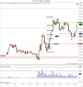 Diario de trading de Sergi, Día 379 operación intradía 2 futuros