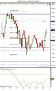 Diario de trading de Sergi, Día 381 sesión DAX