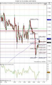 Diario de trading de Sergi, Día 382 sesión DAX