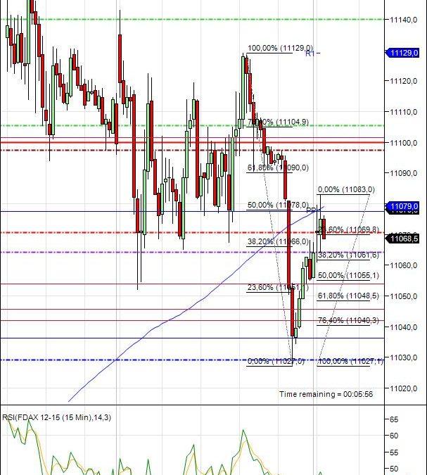 Mi camino diario en el trading: día 382 (24/11/2015) – Intentando arreglar la jornada de #trading