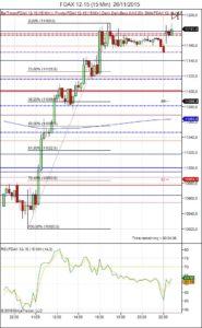 Diario de trading de Sergi, Día 384 sesión DAX