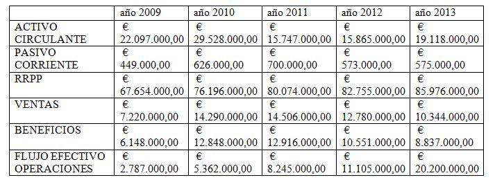 Análisis Fundamental de valores IberPapel tabla