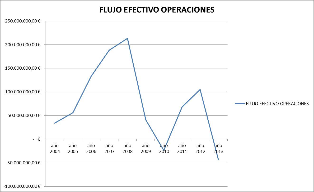 CAF - Flujo efectivo de operaciones