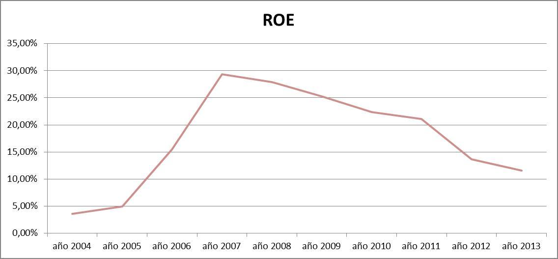 CAF: Ratio de rentabilidad ROE