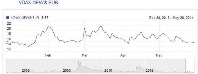 Resumen semanal Gráfico volatilidad (26/05/2014 - 30/05/2014)