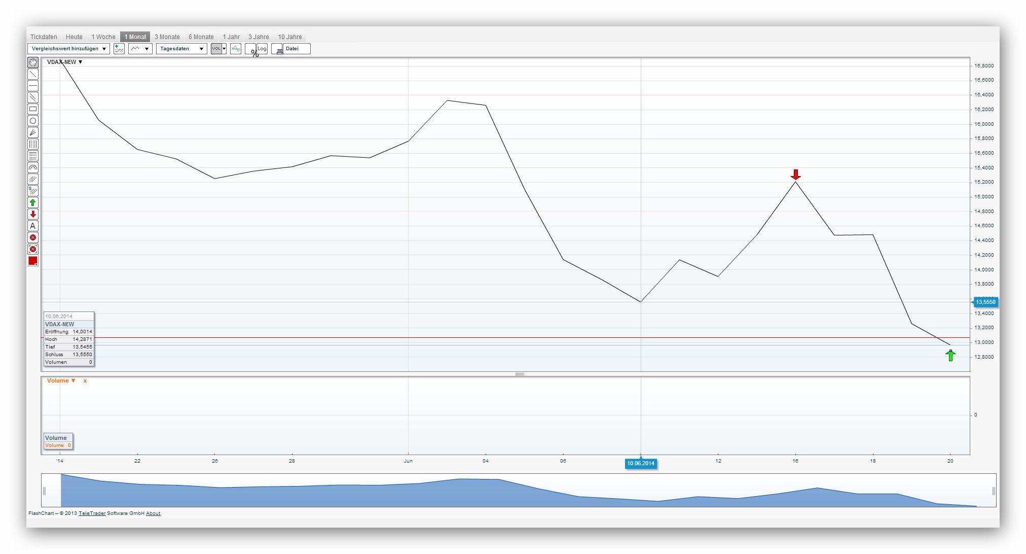 Resumen semanal Gráfico volatilidad (16/06/2014 - 20/06/2014)