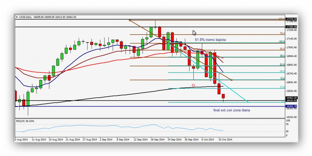 CompartirTrading Post Day Trading 2014-10-13 DOW diario
