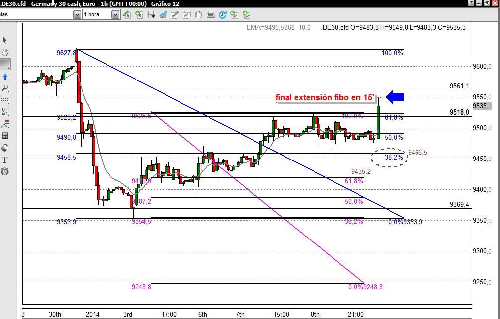 CompartirTrading.com: Post Day Trading 09/01/2014 DAX hora