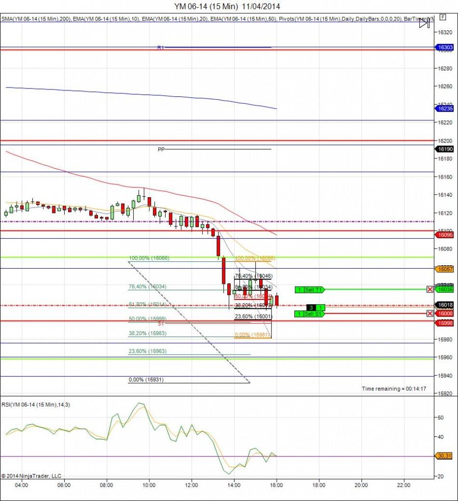 Diario de trading de Sergi, Día 58 operación intradía 3 (Dow Jones)