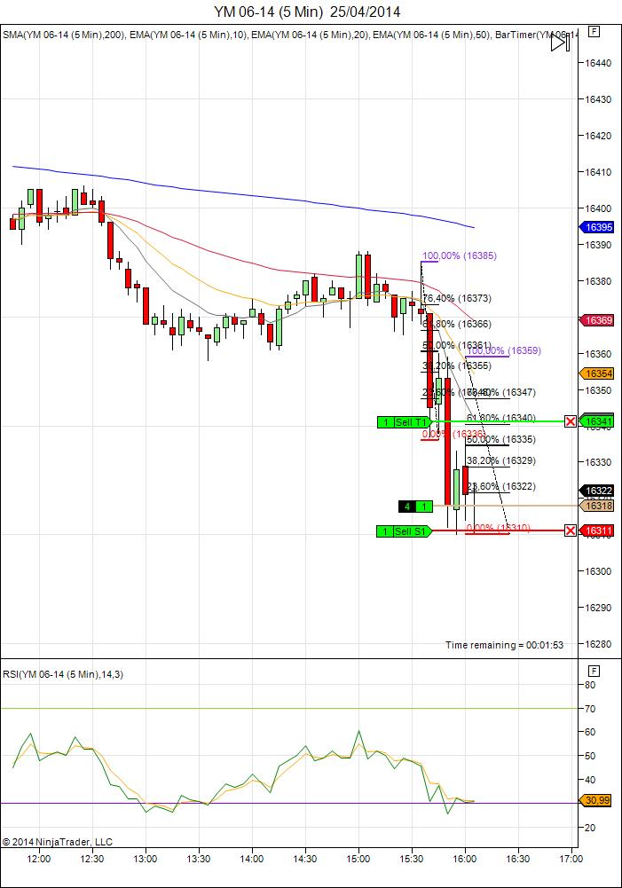 Diario de trading de Sergi, Día 66 operación intradía 4 - Mini Dow Jones