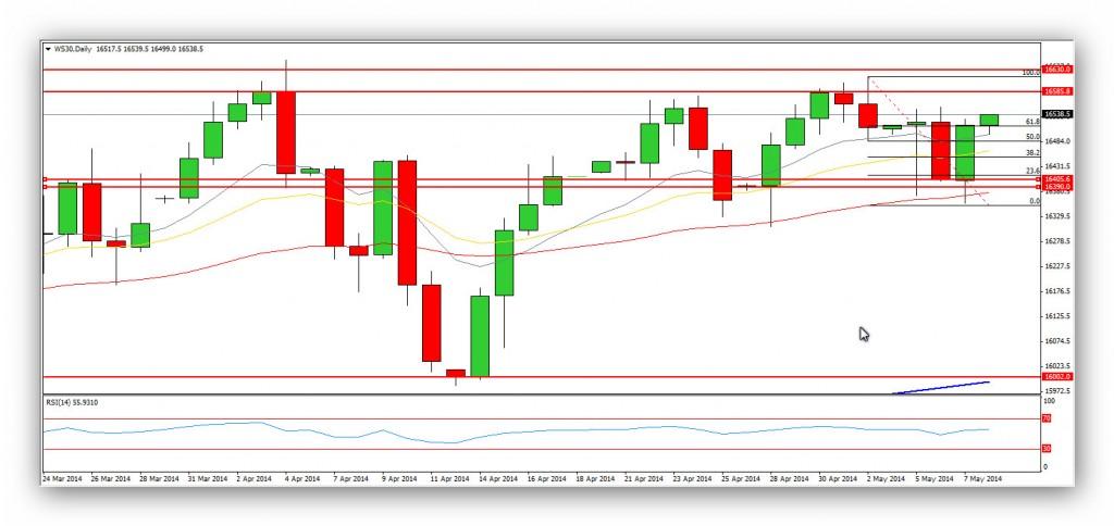 @CompartirTradin: Day Trading Dow Jones - Gráfico Diario 08/05/2014 Mario Draghi