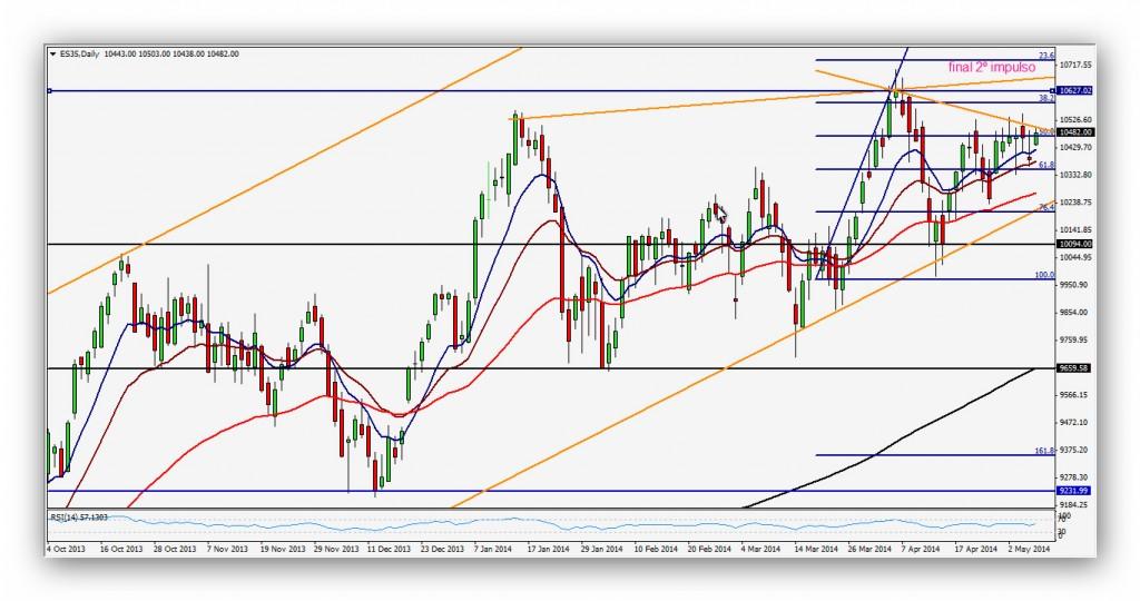 @CompartirTradin: Post Day Trading 08/05/2014 IBEX35 - Gráfico Diario Mario Draghi