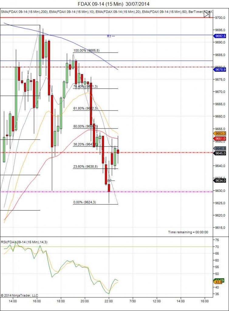 Diario de trading de Sergi, Día 125 inicio del día DAX