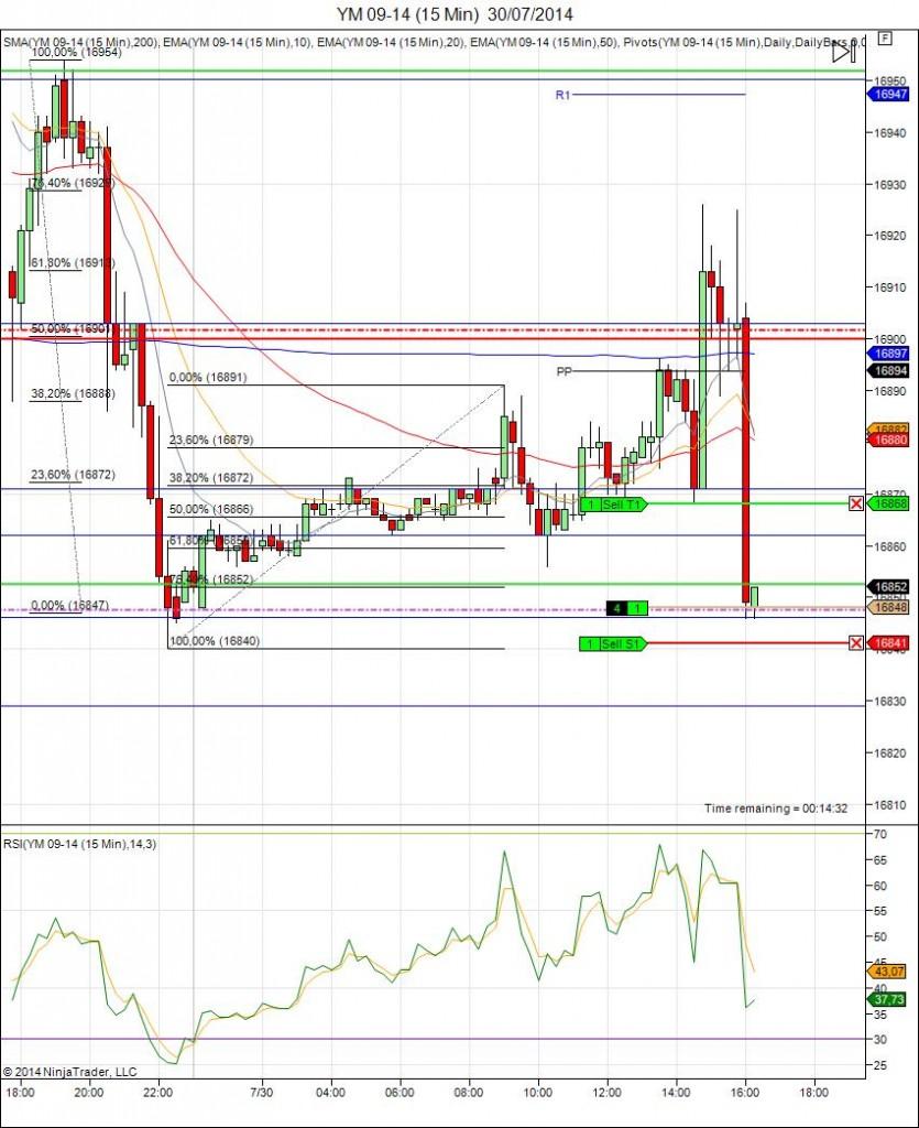 Diario de trading de Sergi, Día 125 operación intradía 2