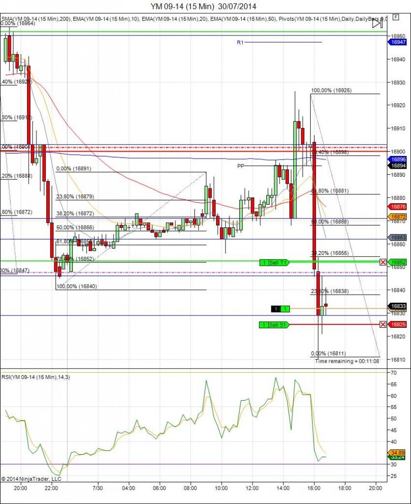 Diario de trading de Sergi, Día 125 operación intradía 4