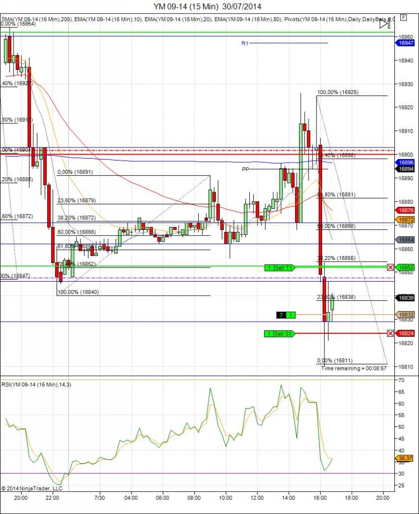Diario de trading de Sergi, Día 125 operación intradía 4b